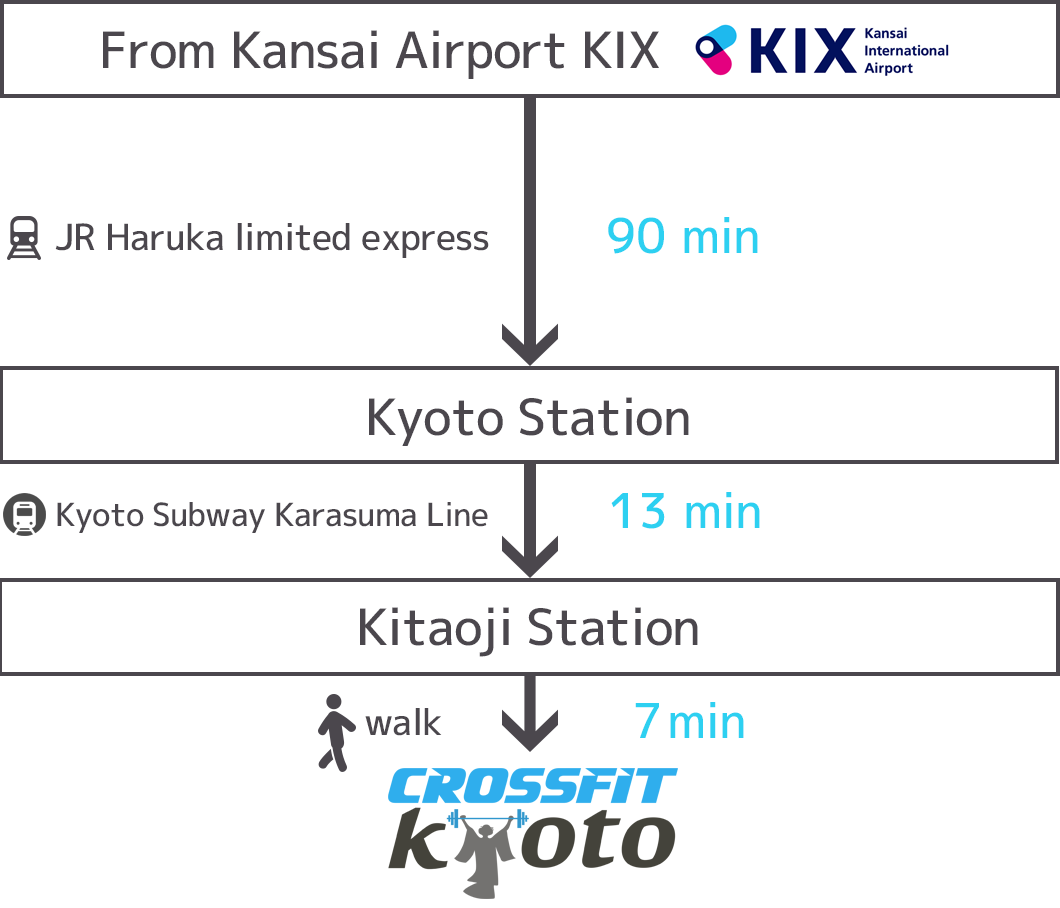 From Kansai Airport KIX
