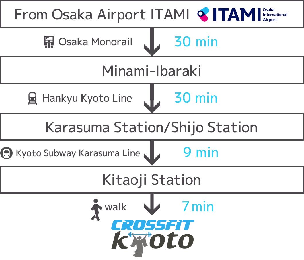 From Osaka Airport ITAMI