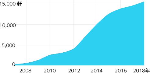 クロスフィット施設の増加図