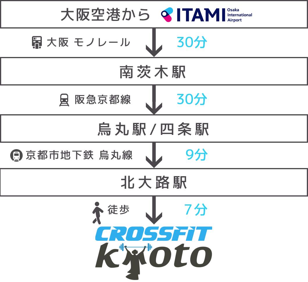 大阪空港からのアクセス